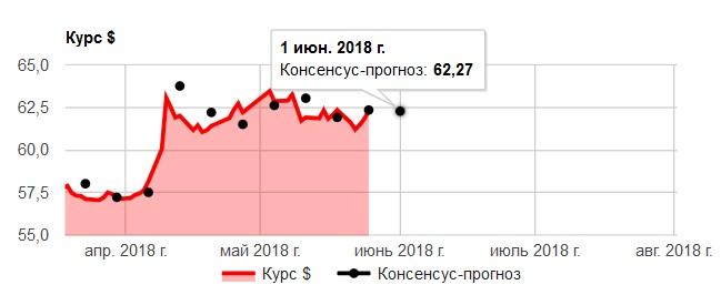 Прогноз курса доллара на 28 мая - 1 июня: мнение аналитиков