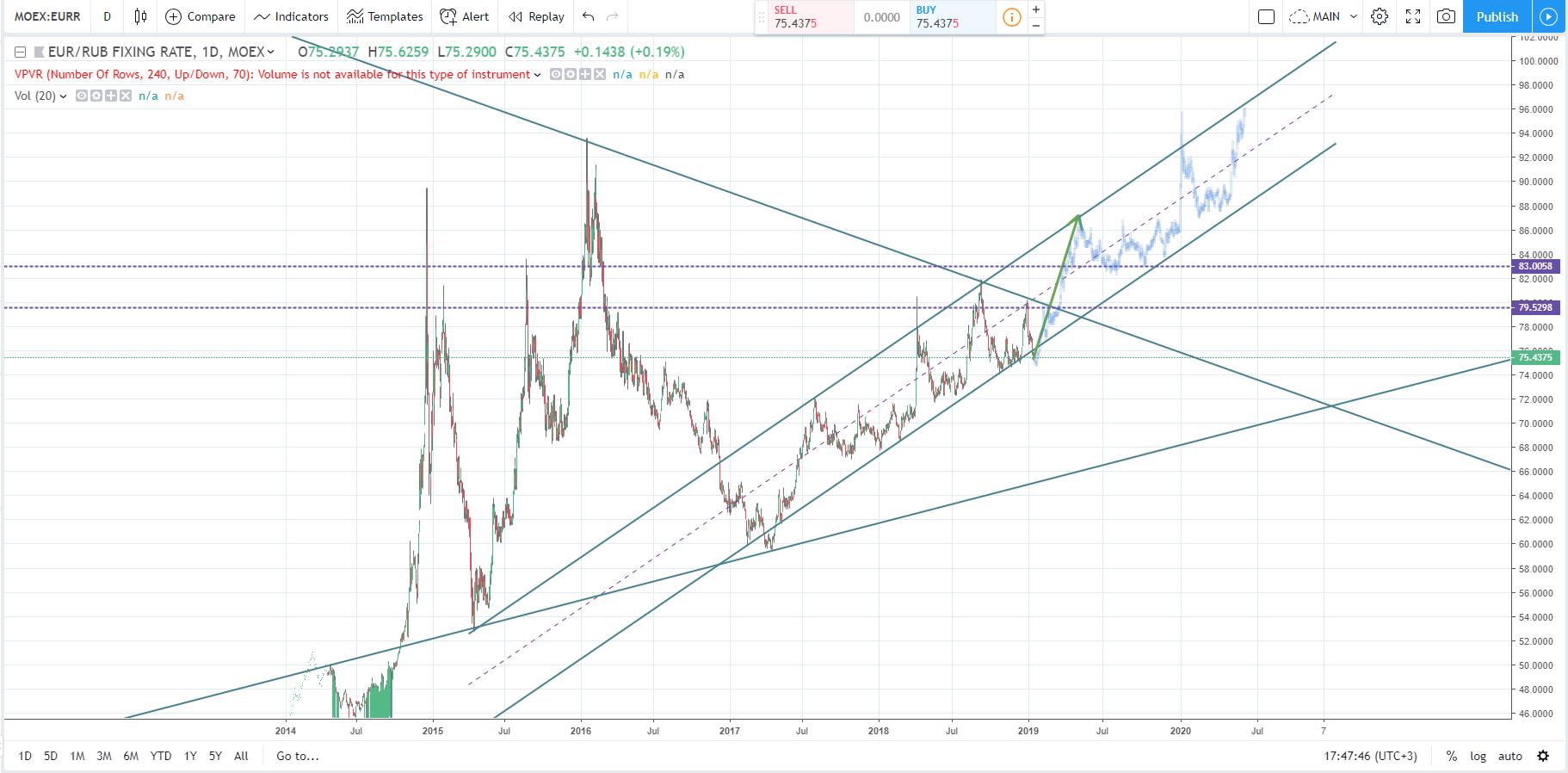 Прогноз курса евро к рублю на 2019 год