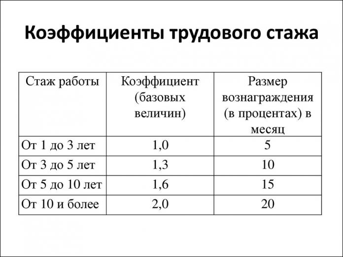 Льготы работникам прокуратуры в 2019 году