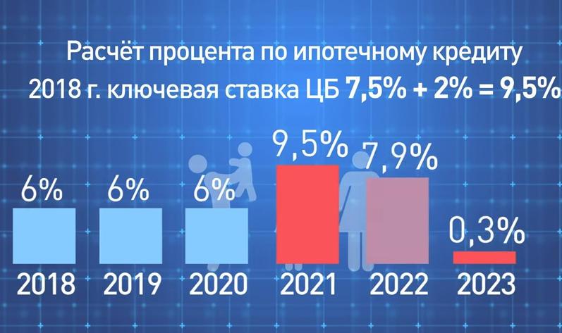 Льготы по кредитам в 2019 году