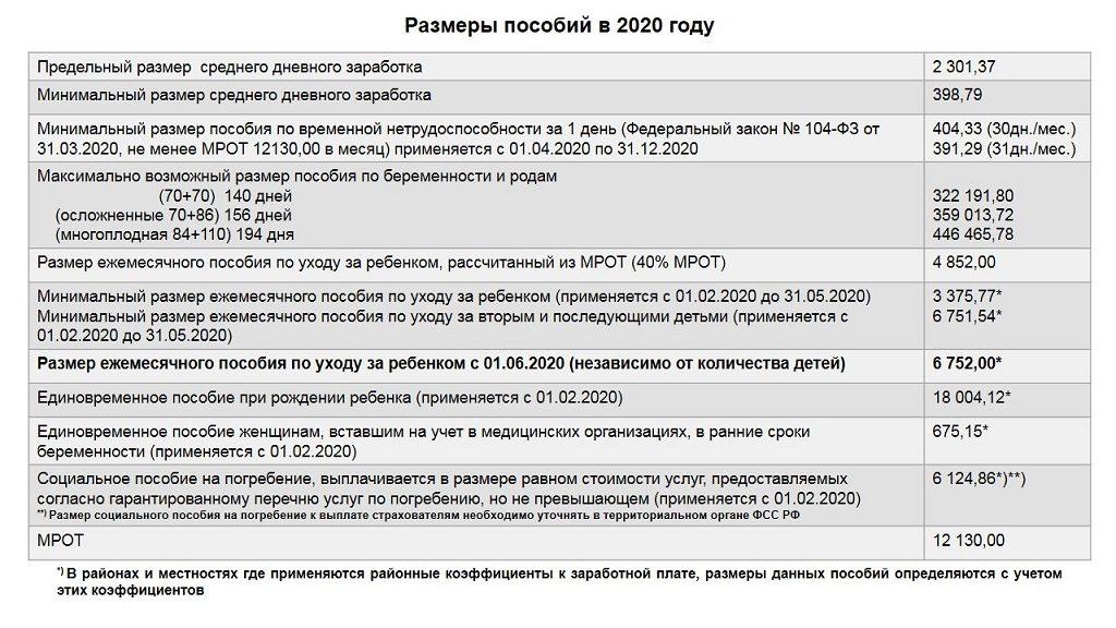 Детские пособия в 2022 году